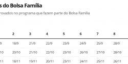 Auxílio Emergencial: 5,2 milhões recebem nesta segunda; Caixa conclui mais uma parcela para Bolsa Família